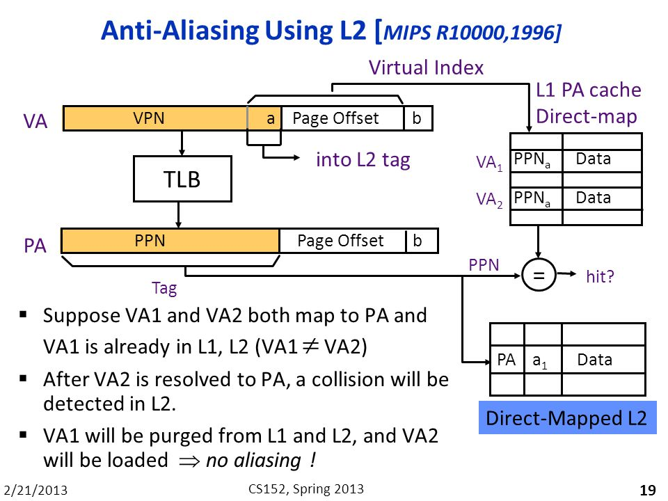 Anti-Aliasing Using L2 [MIPS R10000,1996]